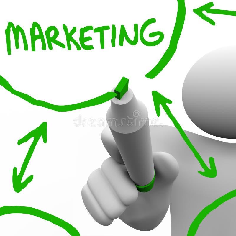 Aan boord trekkend het Stroomschema van de Marketing stock illustratie