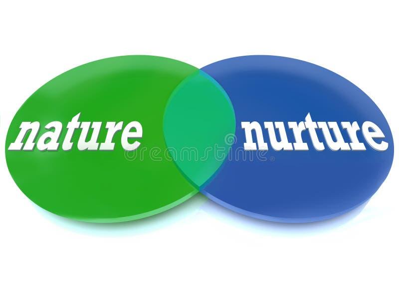 Aard versus Nurture - Venn Diagram vector illustratie