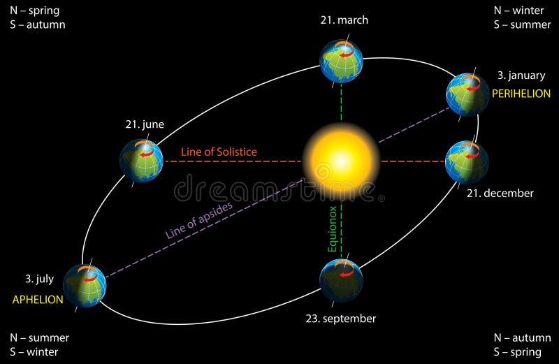 Aarde` s elliptische baan vector illustratie