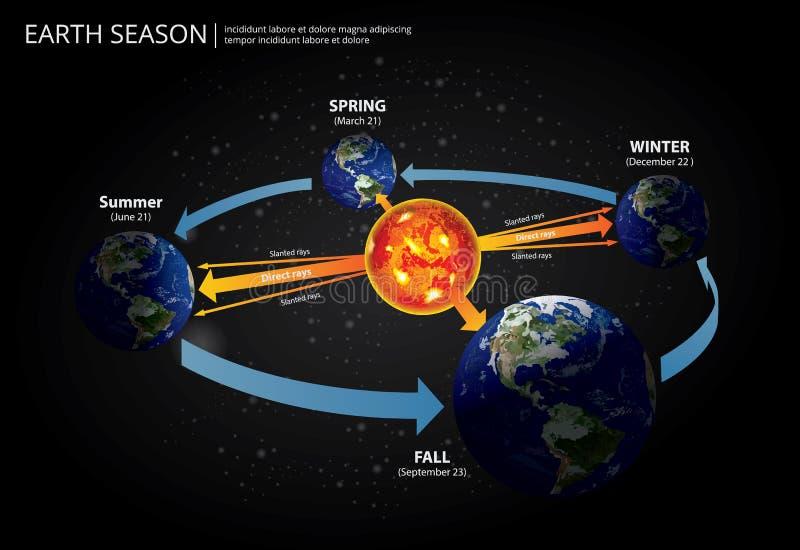 Aarde Veranderend Seizoen vector illustratie