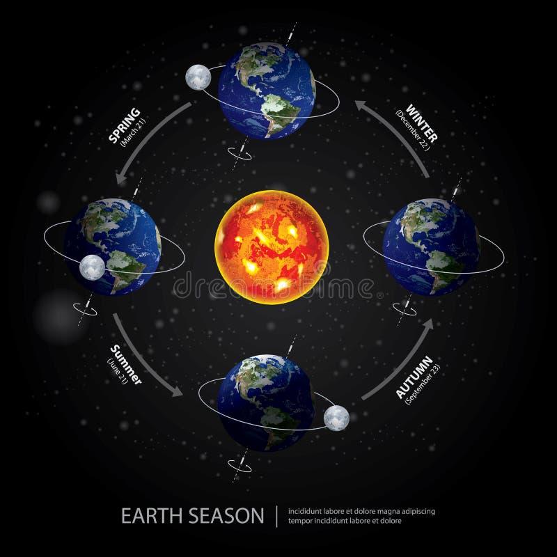 Aarde Veranderend Seizoen stock illustratie
