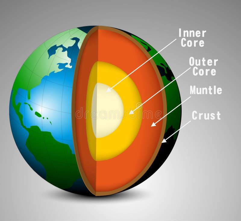 Aardestructuur vector illustratie