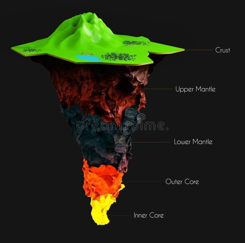 Aardestructuur op zwarte wordt geïsoleerd die Korst, hogere mantel, lagere, buitenkern en binnen schema gelaagd vector illustratie
