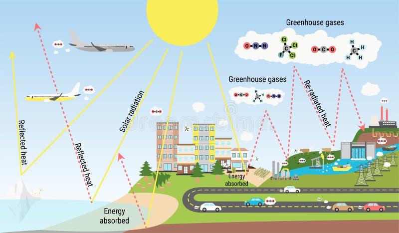Abbildung des Treibhauseffekts und Kohlendioxidemissionen stockbild