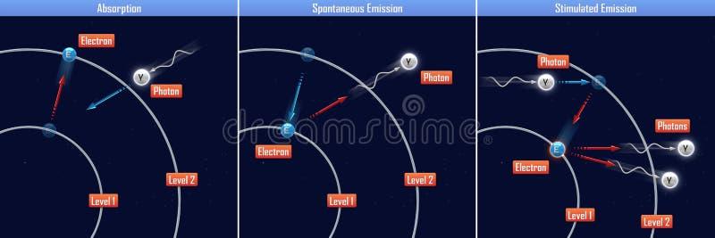 Absorptie, Spontane Emissie en Bevorderde Emissie vector illustratie