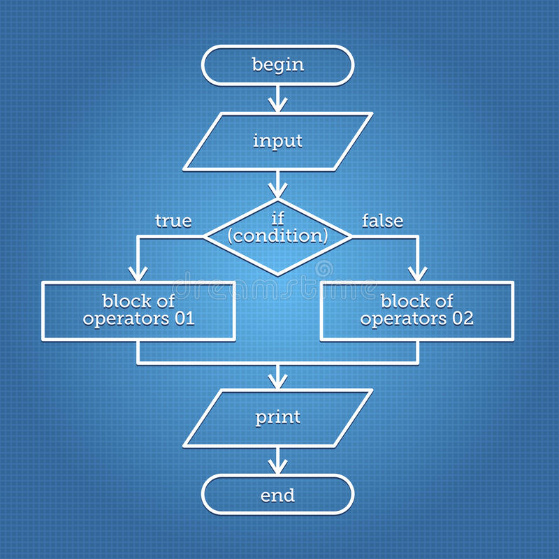 Abstract Flowchart. Flowchart on the blue paper containing simple abstract algorithm stock illustration