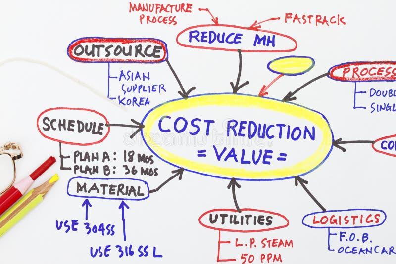 abstrakt värde för förminskning för kostnadsteknik arkivbild