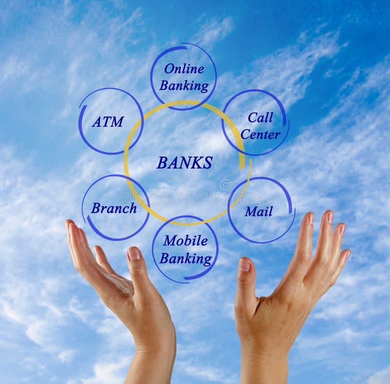 Access ai servizi bancari fotografie stock libere da diritti