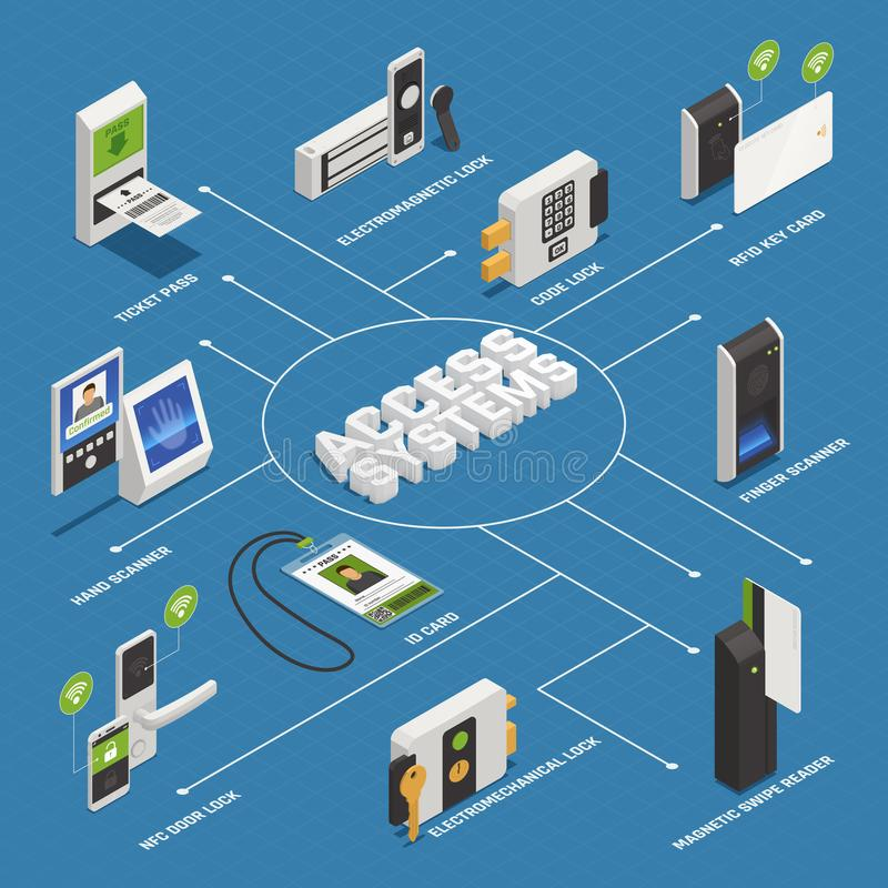 Access Systems Isometric Flowchart. Access identification isometric flowchart composition with isolated images of privacy verification appliances and devices vector illustration