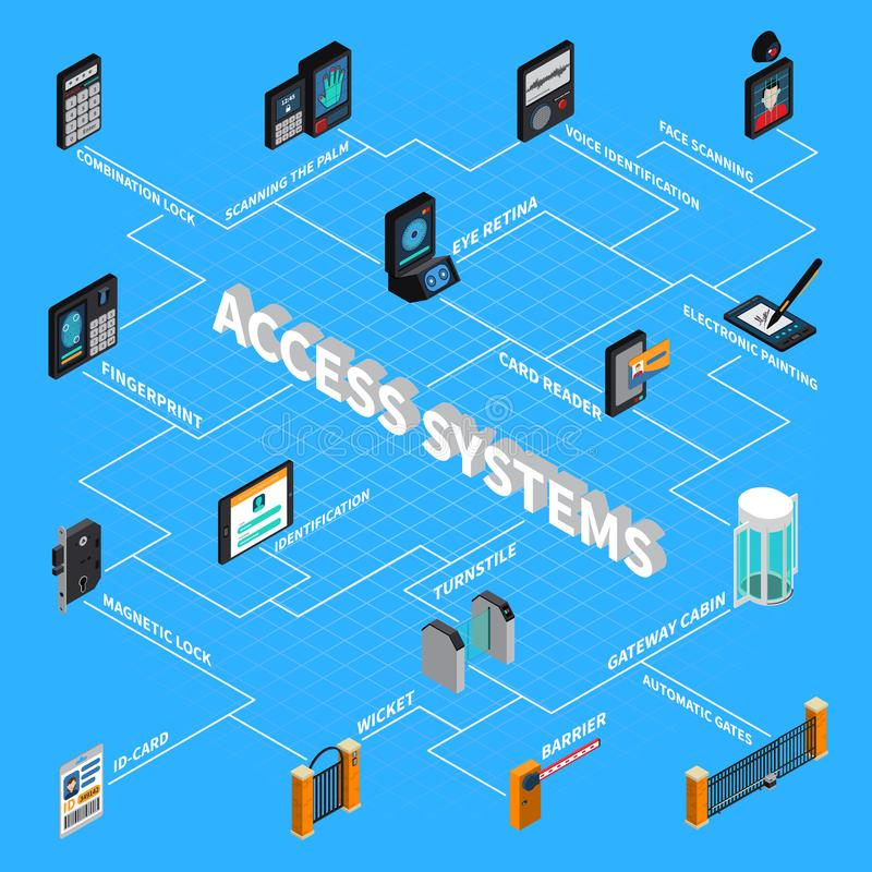 Access Systems Isometric Flowchart. On blue background with security control equipment, biometric verification, id card vector illustration vector illustration