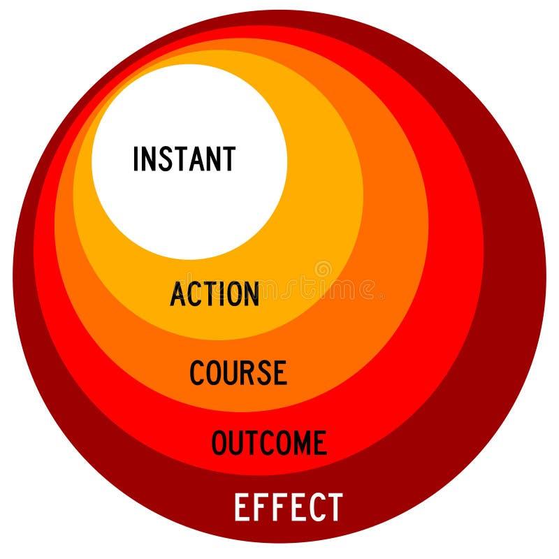 Acción y efecto libre illustration