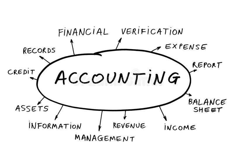 Accounting concept. Some possible topics about accounting stock photo