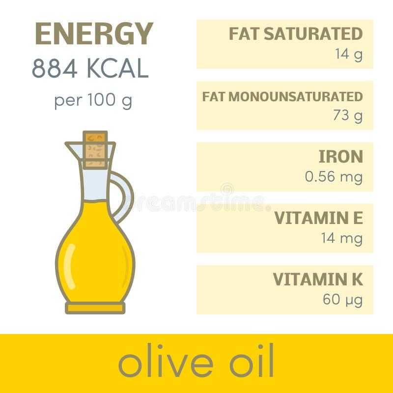 Aceite de oliva infographic libre illustration