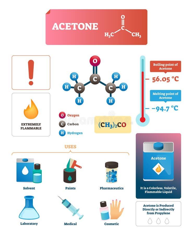 Acetonvektorillustration Kemisk och fysisk förklaring Infographic vektor illustrationer