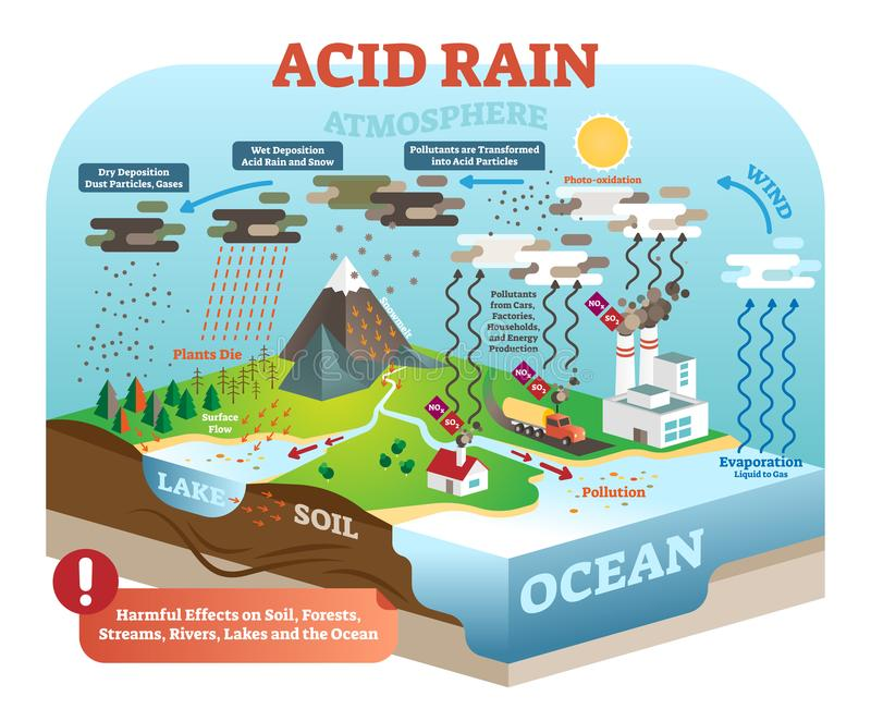 Acid rain cycle in nature ecosystem, isometric infographic scene, vector illustration. Planet earth global environmental balance. stock illustration