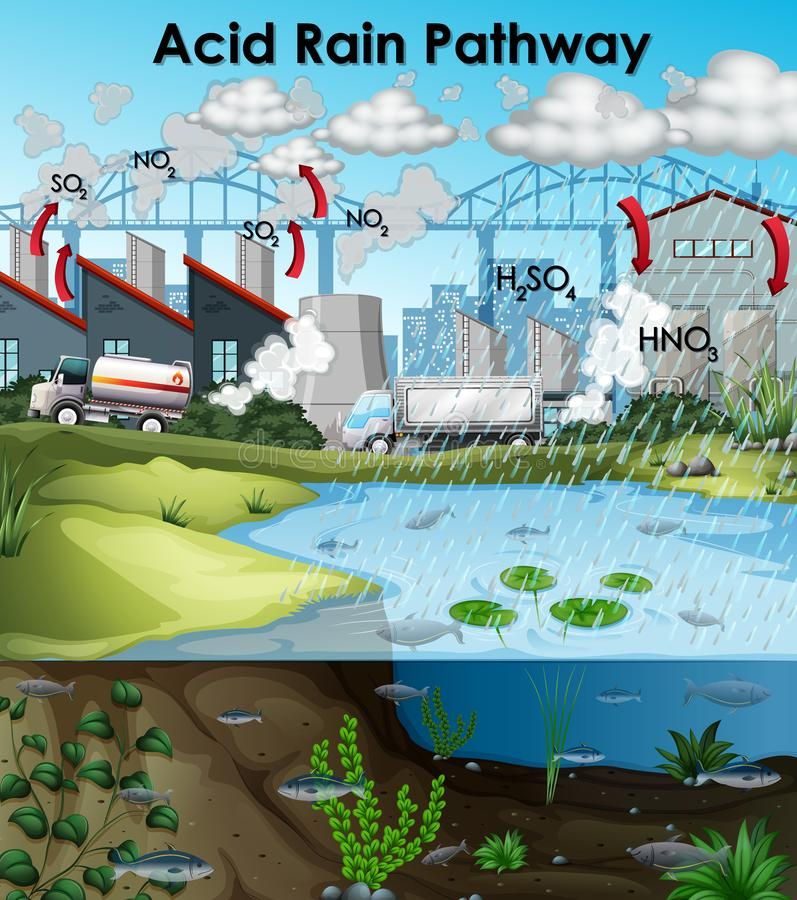 Acid rain diagram with buildings and water. Illustration vector illustration
