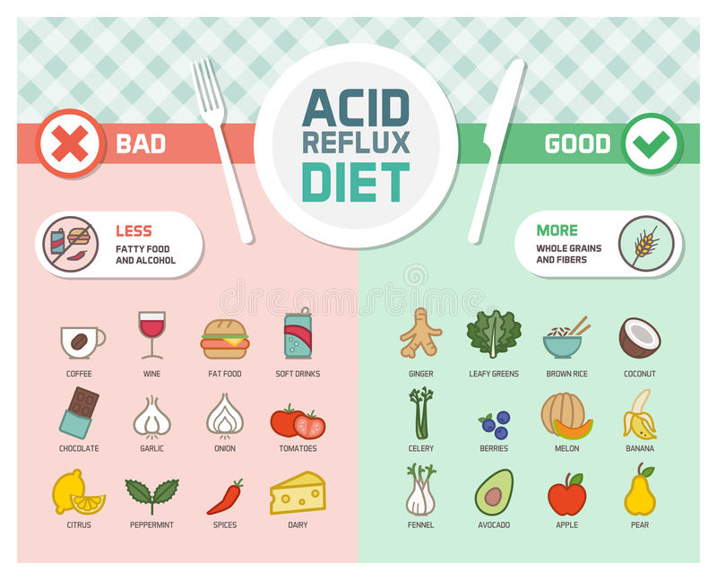 acid reflux prevention diet stock vector   illustration of