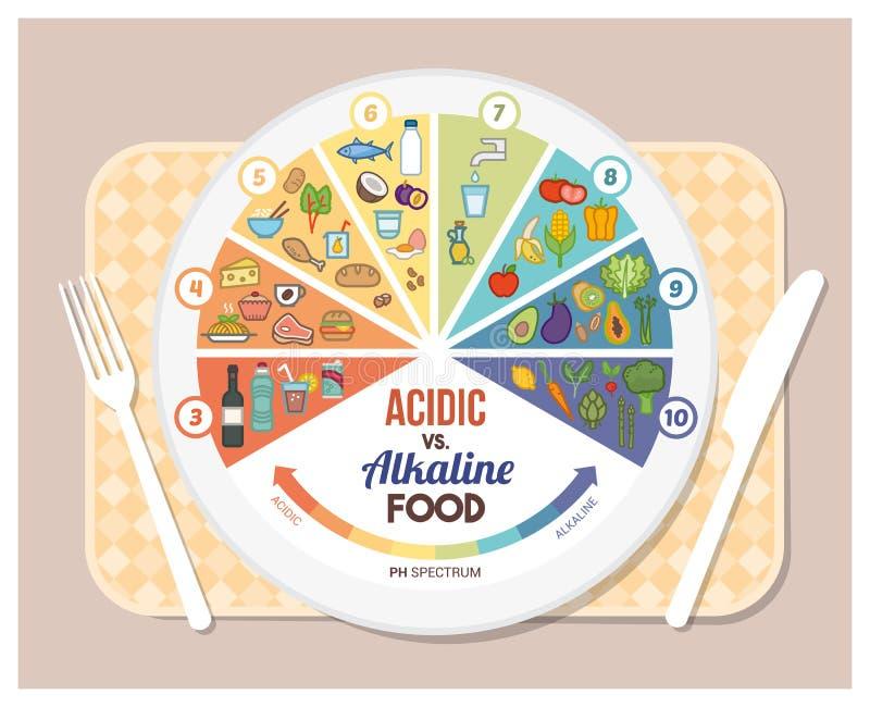 Acidic alkaliczna dieta ilustracja wektor