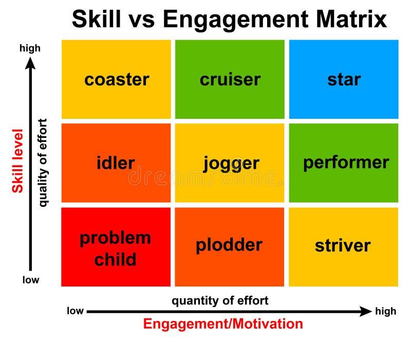 Acoplamento das habilidades do empregado ilustração do vetor