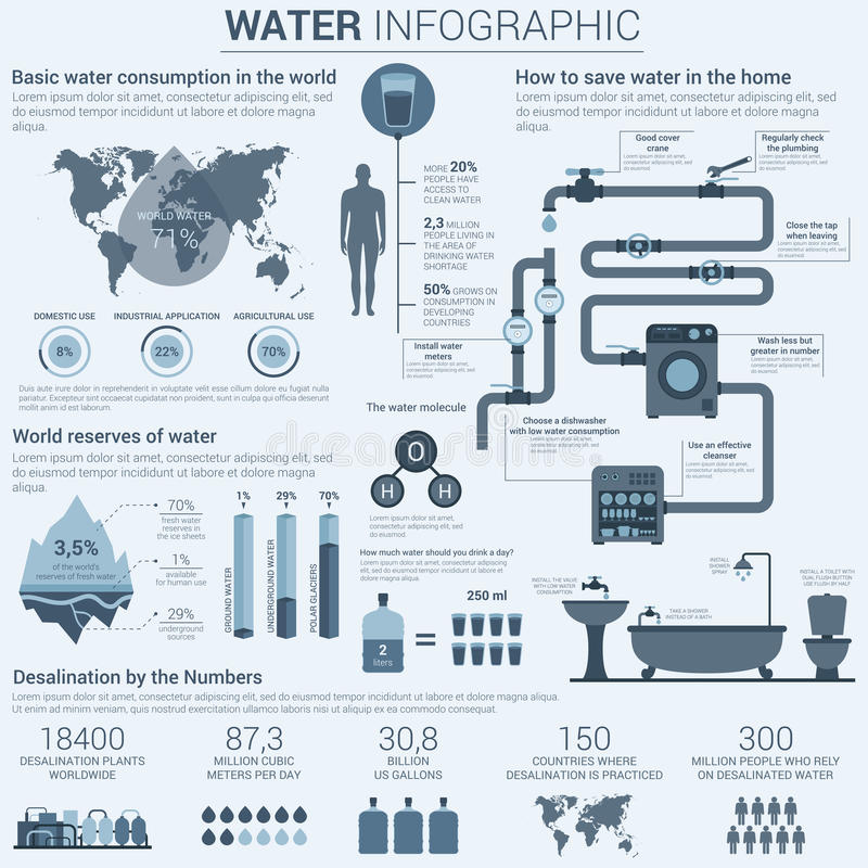 Acqua infographic con i grafici ed i diagrammi illustrazione di stock