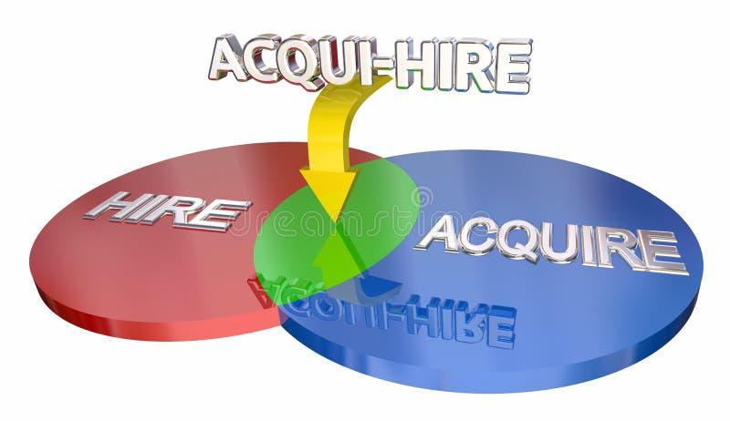 Acqui-hyra får att hyra den nya talangpersonalen Venn Diagram 3d Illus royaltyfri illustrationer
