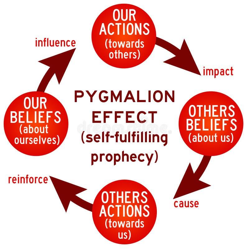 Actions et croyances illustration de vecteur