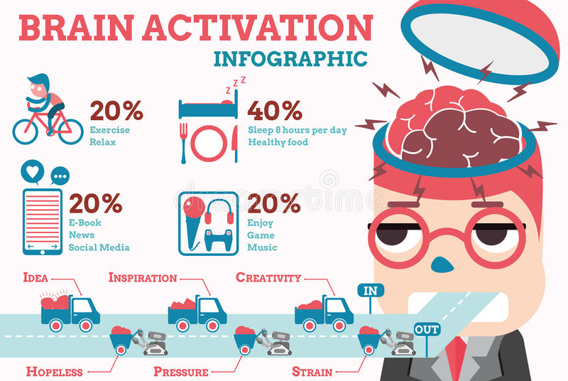 Activation de cerveau infographic illustration de vecteur