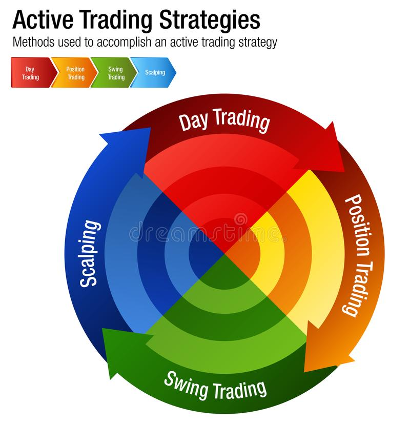 Active Common Investing Trading Strategies Chart. An image of a Active Common Investing Trading Strategies Chart stock illustration