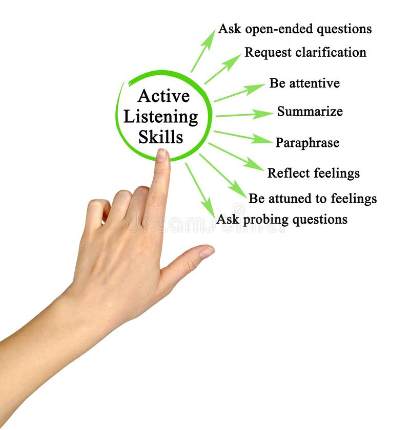 Active Listening Skills. Woman presenting Active Listening Skills stock images