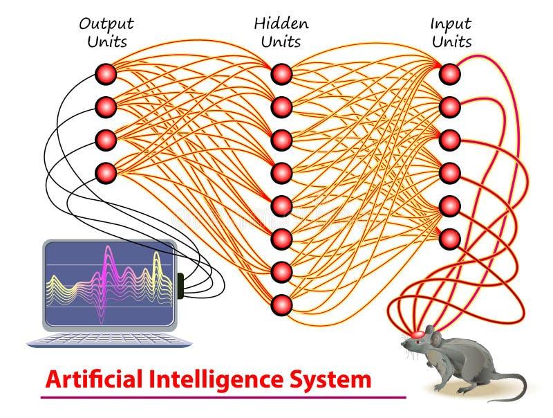 Actividad estilizada de redes neuronales profundas en el cerebro del ratón. Sistema de inteligencia artificial. Tecnología digit libre illustration