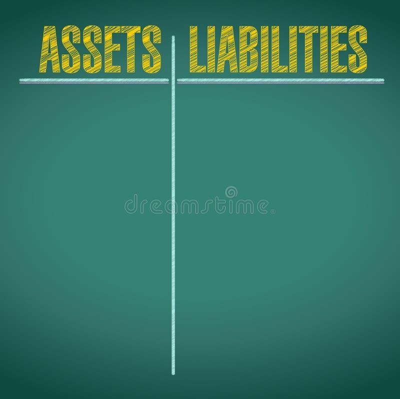 Activos y pros de las responsabilidades - y - contra ilustración del vector