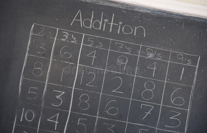 Addition Table. An addition table on a chalkboard in a schoolhouse royalty free stock photography