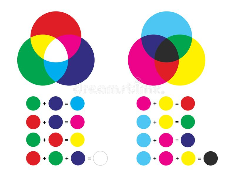 Additive and subtractive color mixing - color channels rgb and cmyk vector illustration