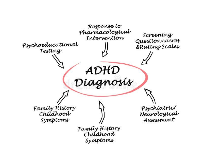 ADHD-diagnos royaltyfri illustrationer