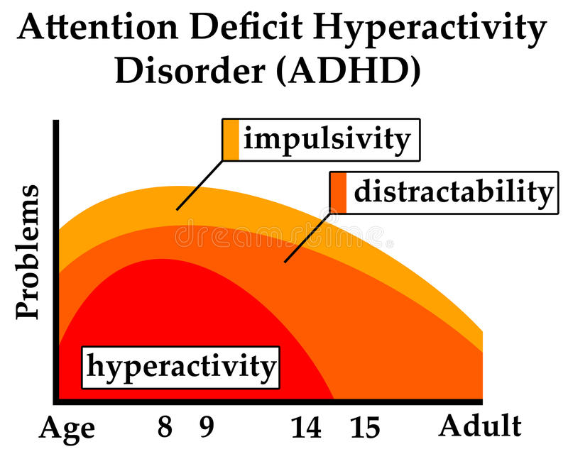 Adhd problems. ADHD causing age-related problems like hyperactivity, impulsivity and distractability stock illustration