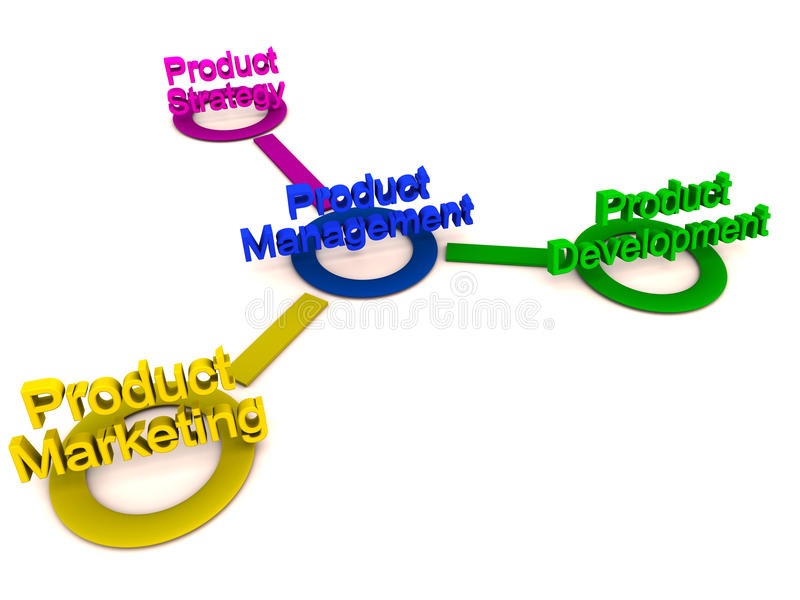 administrationsproduktstrategi stock illustrationer
