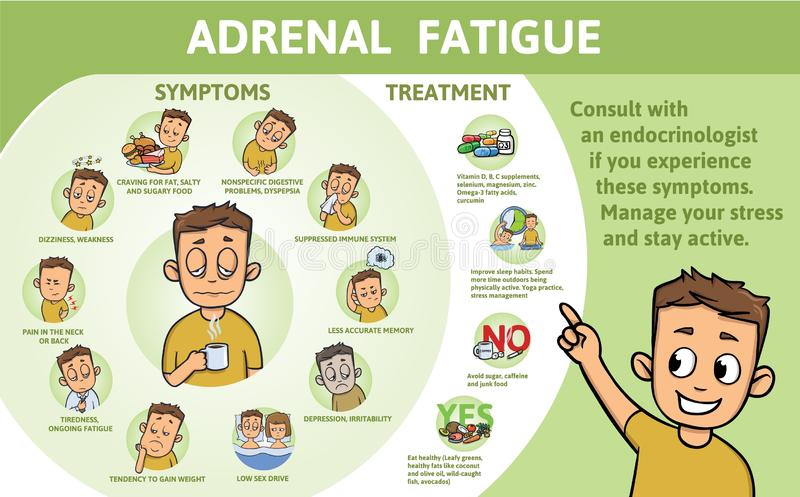 Adrenal Fatigue symptoms and treatment. Information poster with text and character. Flat vector illustration, horizontal. Adrenal Fatigue symptoms and treatment vector illustration