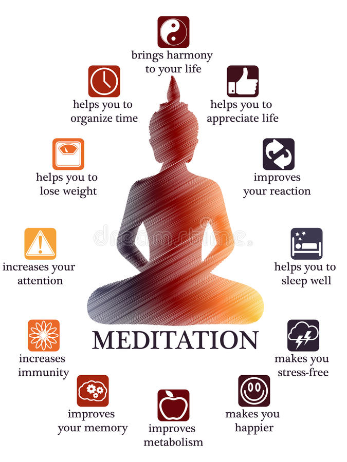 Advantages and profits of meditation infographic. Advantages and benefits of meditation infographic, Buddha meditating posture royalty free illustration