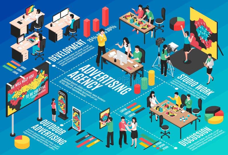 Advertising Agency Isometric Flowchart. With studio work symbols vector illustration royalty free illustration