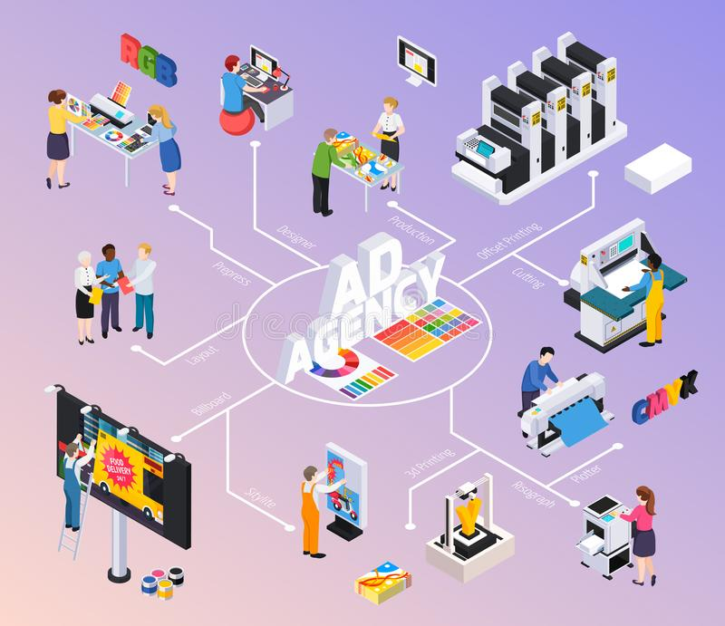Advertising Agency Isometric Flowchart. With designers discussing layout billboard ads production offset printing cutting vector illustration installation royalty free illustration