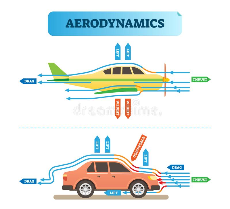 Aerodynamics air flow engineering vector illustration diagram with airplane and car. Physics wind force resistance scheme. Scientific and educational stock illustration