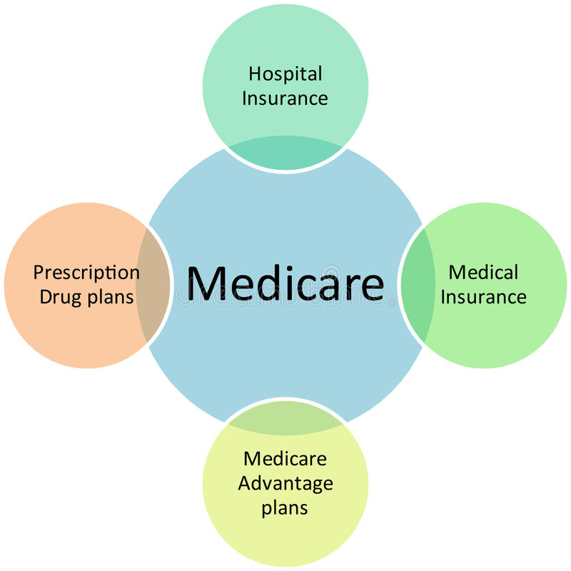 affärsdiagram medicare stock illustrationer