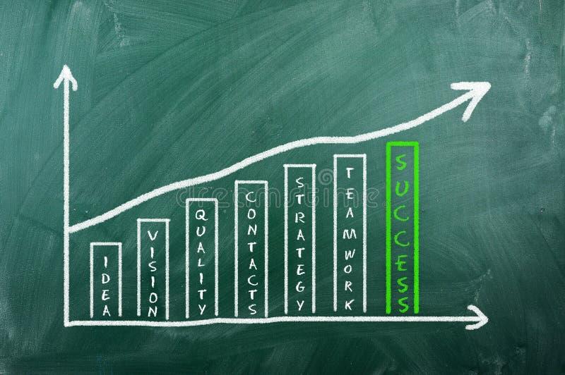 Affärsdiagram på blackboarden - framgång arkivbild