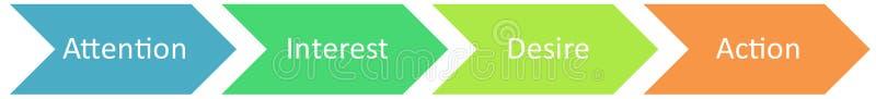 affärsdiagramss interest marknadsföring stock illustrationer
