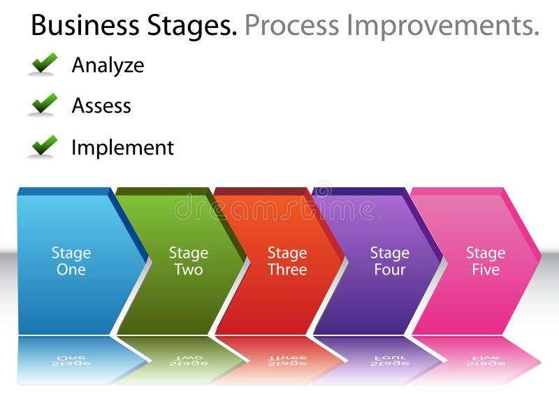 affärsförbättringsbehandling vektor illustrationer