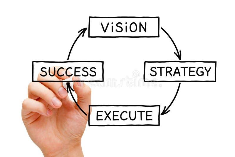 Affärsidé för framgång för visionstrategiutförande royaltyfria bilder