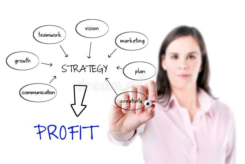 Affärskvinna som skriver ett diagram på whiteboarden med idéer för att en bra strategi ska göra vinst. arkivbilder