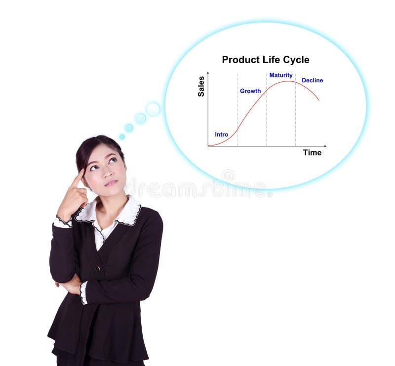 Affärskvinna som tänker om produktlivcirkuleringen (PLC) royaltyfri bild