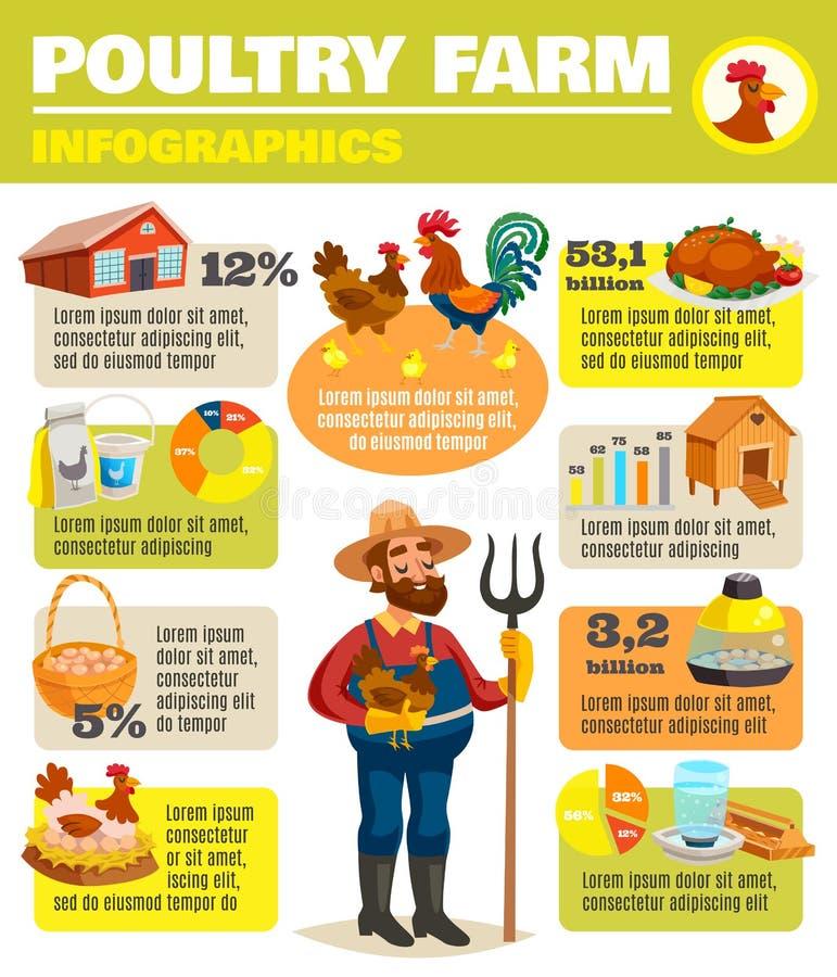 Affiche d'Infographic de ferme avicole illustration libre de droits