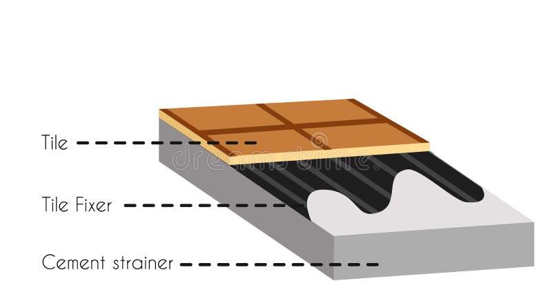 Affiche de l'information de construction de plancher de coupe de tuile illustration libre de droits